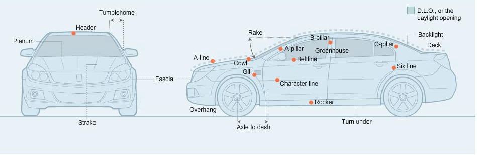 The Lexicon Of The Auto Shapes Top Speed