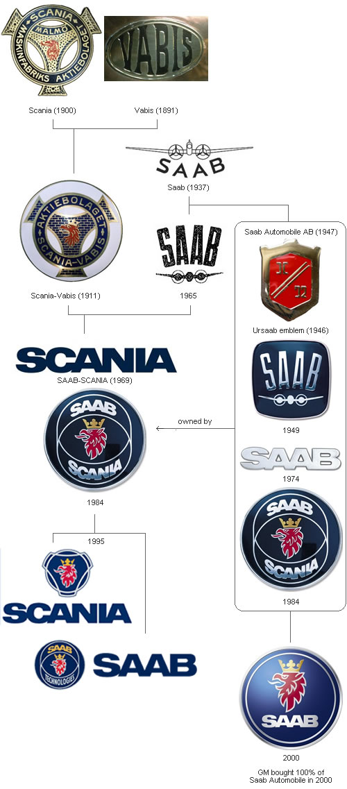 Car Brands Starting With L >> Evolution Of Car Logos Top Speed