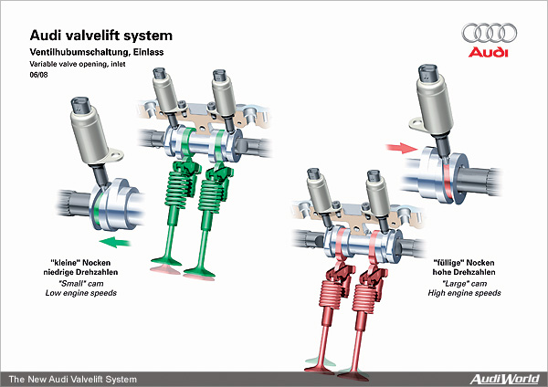 explained audi valvelift system top speed
