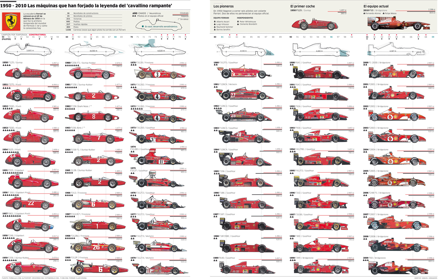 The Evolution Of The Ferrari Formula One Race Car Picture Top Speed