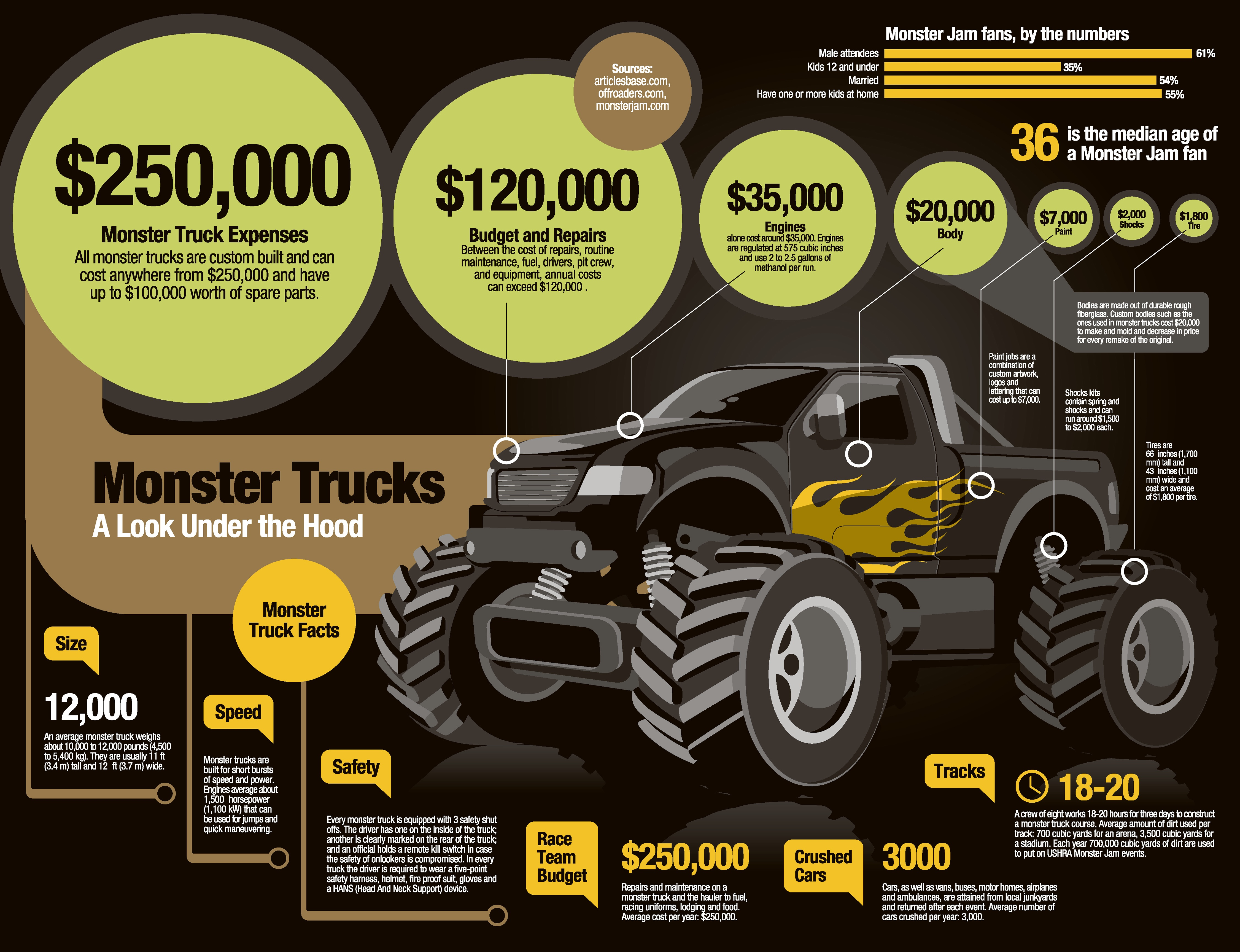 car infographics my monster truck is bigger than yours news top speed. Black Bedroom Furniture Sets. Home Design Ideas