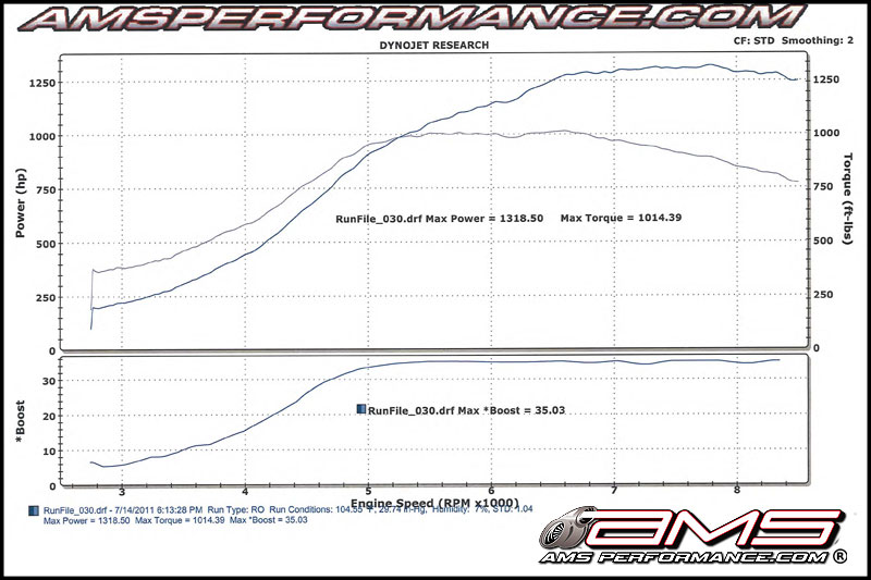 2011 Nissan GT R Alpha 12 By AMS Performance | Top Speed. »
