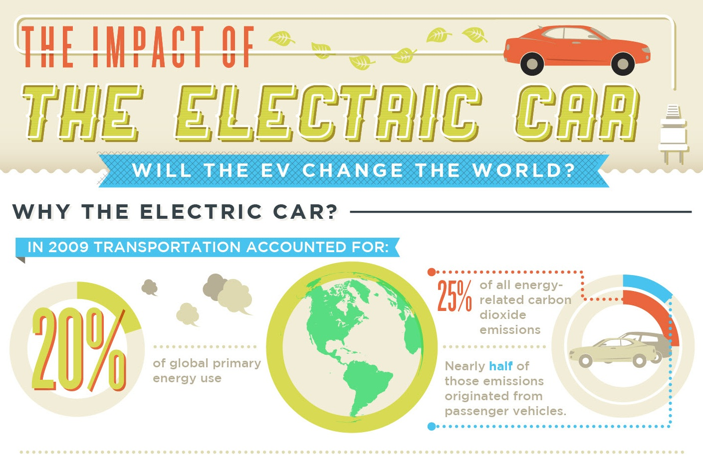 Car Infographics: The Impact Of The Electric Vehicle | Top