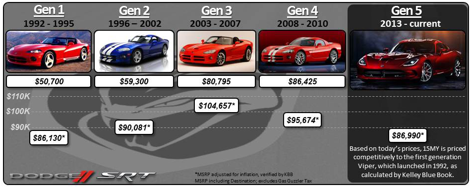 Dodge Slashes The Viper S Sticker Price By 15 000 Top Speed
