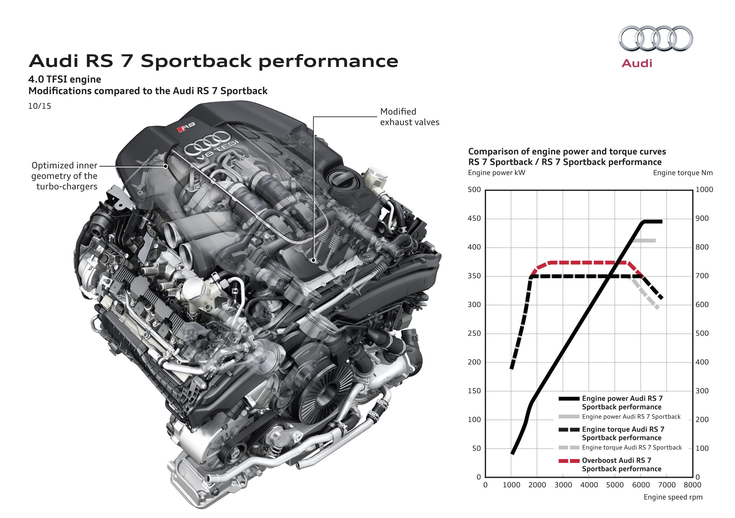 Audi 2 0 Fsi Engine Diagram Wiring Library 2016 Rs 7 Sportback Performance Top Speed Rh Topspeed Com Rs7 Diagrams
