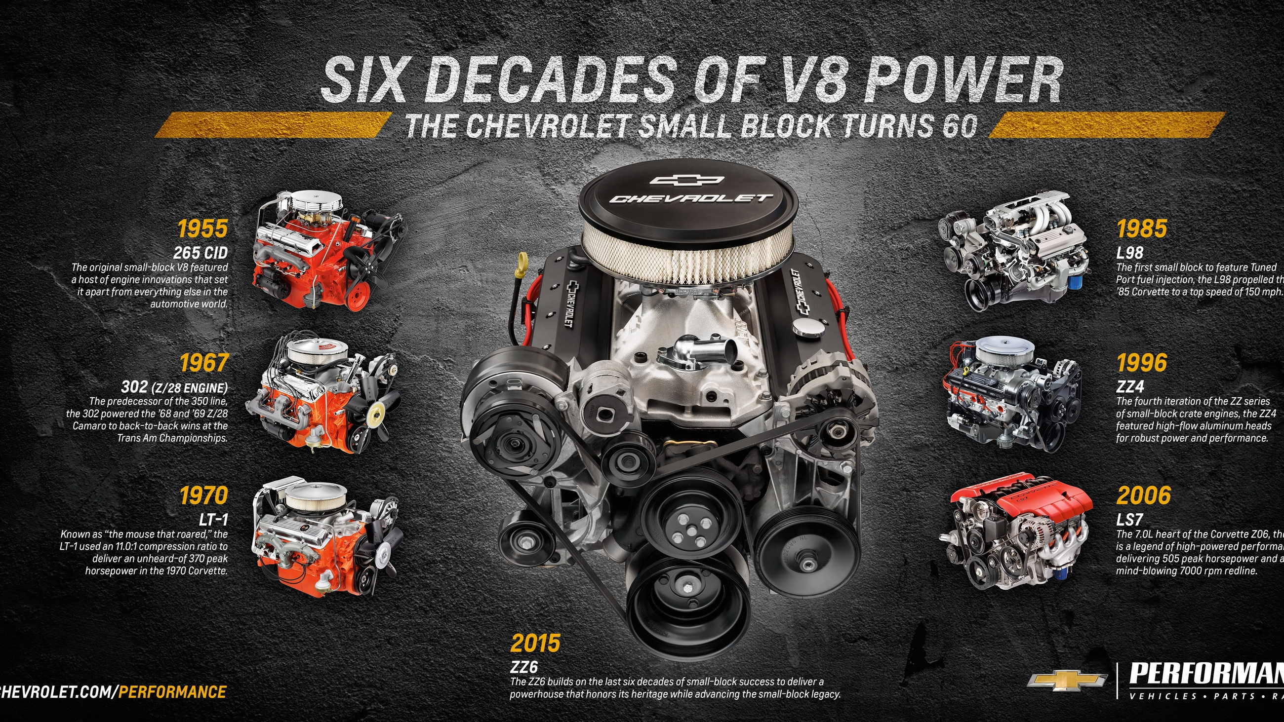 Orlando Chrysler Jeep Dodge >> Chevrolet Performance Announces ZZ6 Crate Engine Pictures, Photos, Wallpapers. | Top Speed