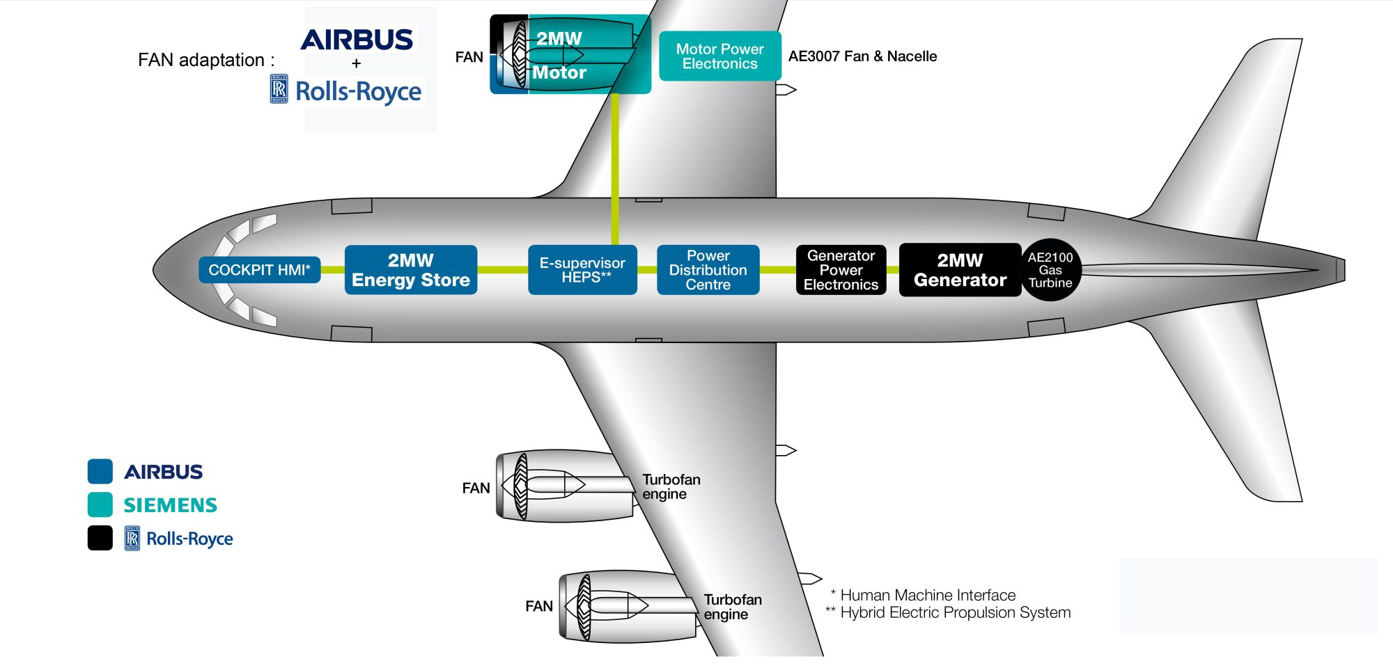 Airbus Siemens And Rolls Royce Team Up To Build Electric Planes