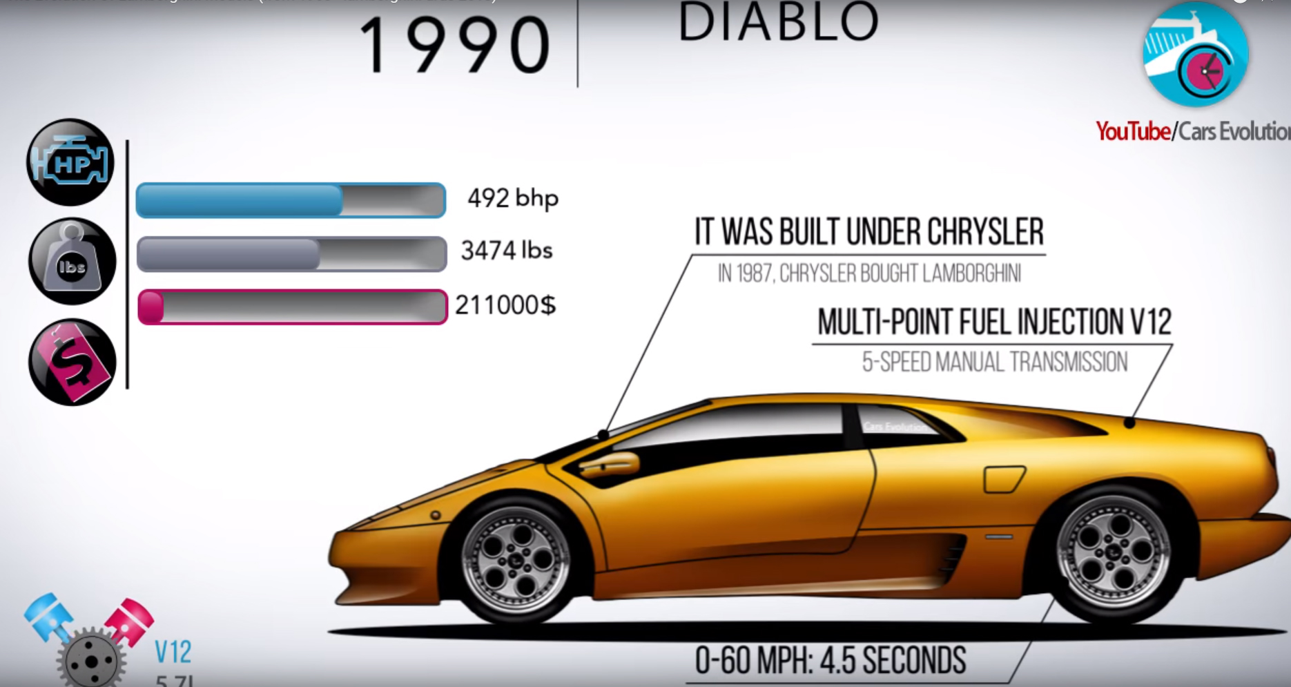 Video Of The Day Watch Lamborghini S Whole Model History In Under