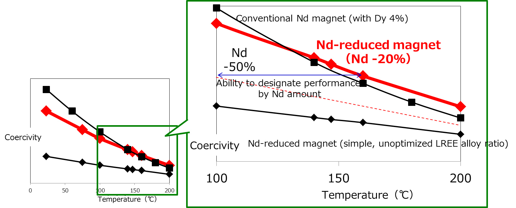 Toyota magnet reduces dependence on widely used rare earth metal 25