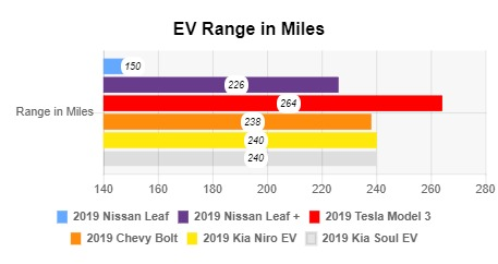 The 2019 Nissan Leaf E+ Is Here To Fix The Wrongs Of All Leafs That