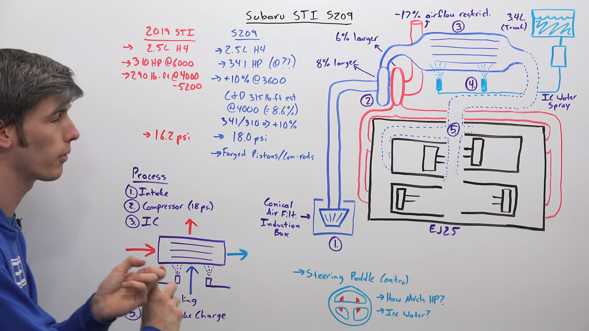 engineering explained: how subaru made the s209 engine that much better